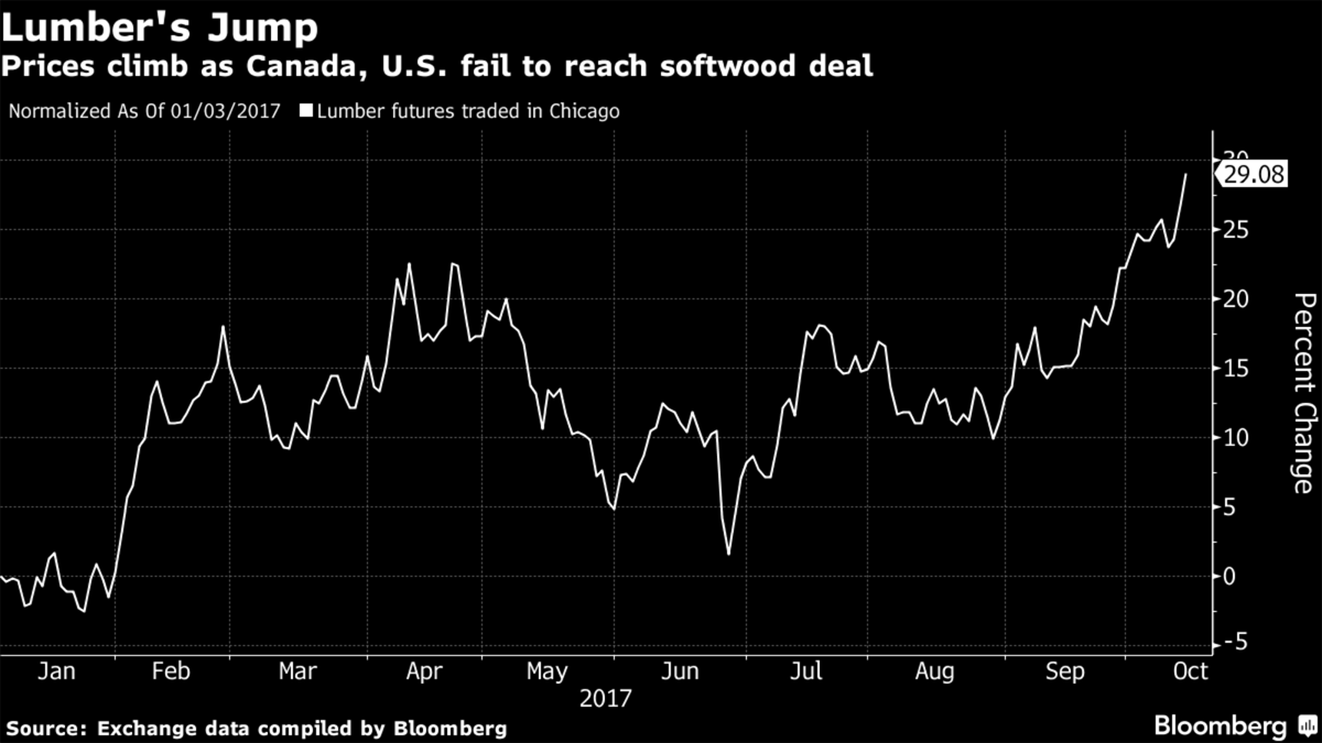 #Lumber futures soar to 13-year high on #NAFTA and #softwood tensions:  http:// ow.ly/2Ijl30fSew0  &nbsp;   #cdnpoli #bcpoli #trade #exports<br>http://pic.twitter.com/TTr5uSpx3l