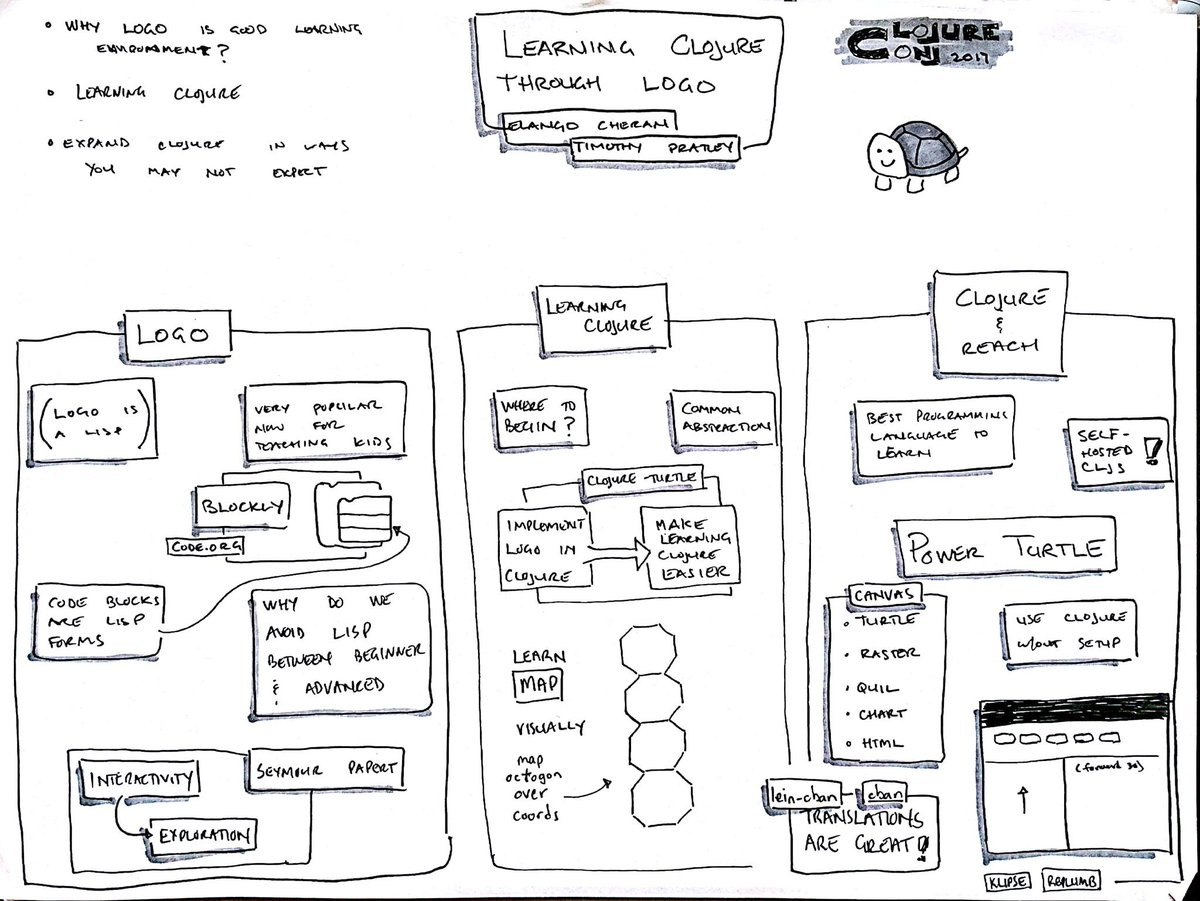 &quot;Learning Clojure through Logo&quot; by @timothypratley and Elango Cheran #clojure_conj #sketchnote <br>http://pic.twitter.com/WYP5ZKIawy