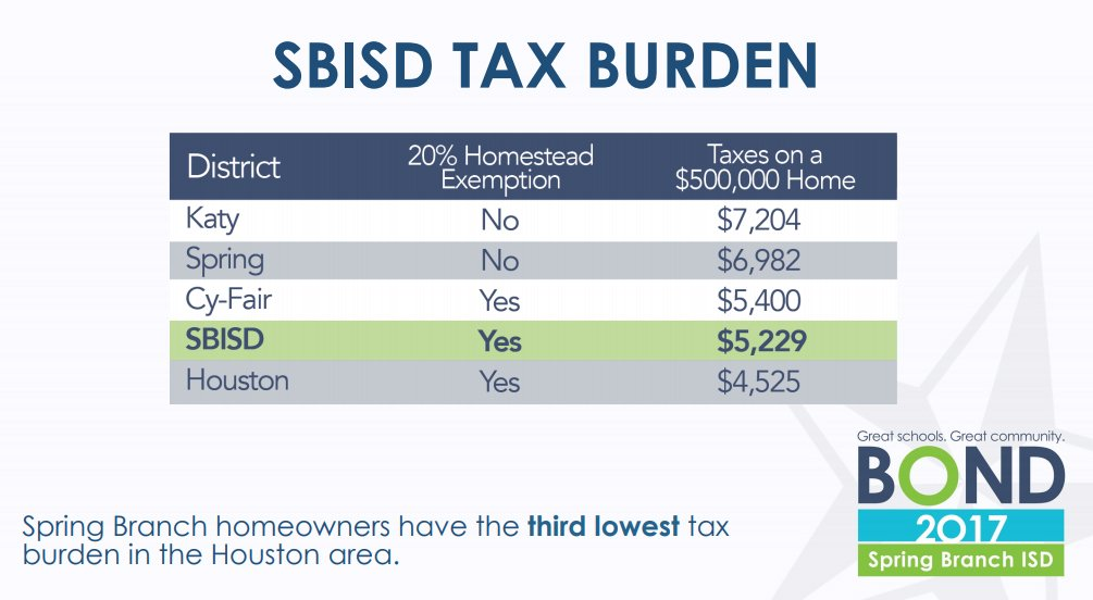 Spring Branch Isd On Twitter Sbisd Taxpayers Have One Of The