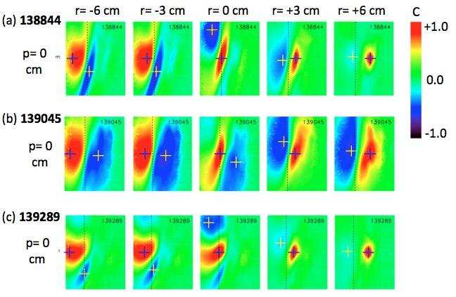 Detailed look at 2-D structure of turbulence in tokamaks https://t.co/DPwZT8pMfX https://t.co/juBV8Zo47x