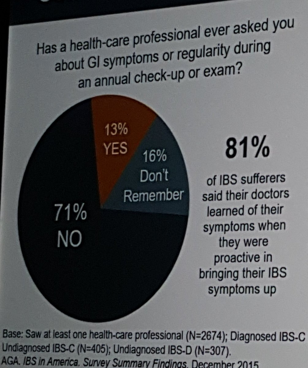 &quot;71%&quot;  That is the proportion of #IBS patients that their PCP did not inquire about thier GI symptoms during annual exam! #WCOGatACG2017<br>http://pic.twitter.com/EN8BTeHroM