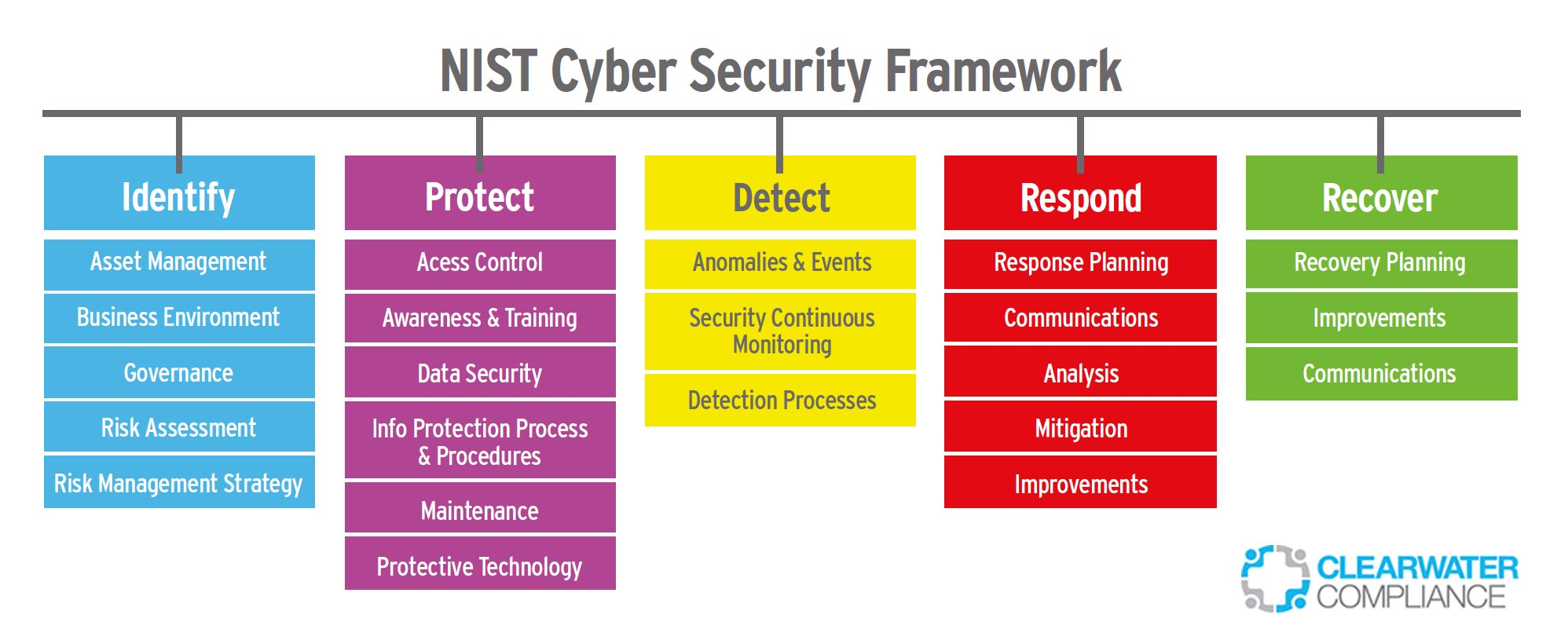 Ratan Jyoti On Twitter Quot Nist Cybersecurity Framework