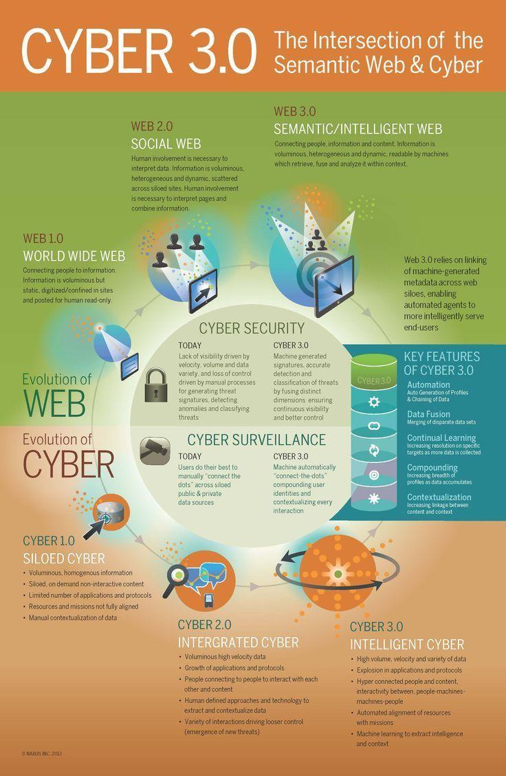 What is Cyber 3.0? #CyberSecurity #Databreach #Ransomware #Fintech #Blockchain #defstar5 #makeyourownlane #Mpgvip #infosec #AI #bot #malware<br>http://pic.twitter.com/MdEpgkhu2Z