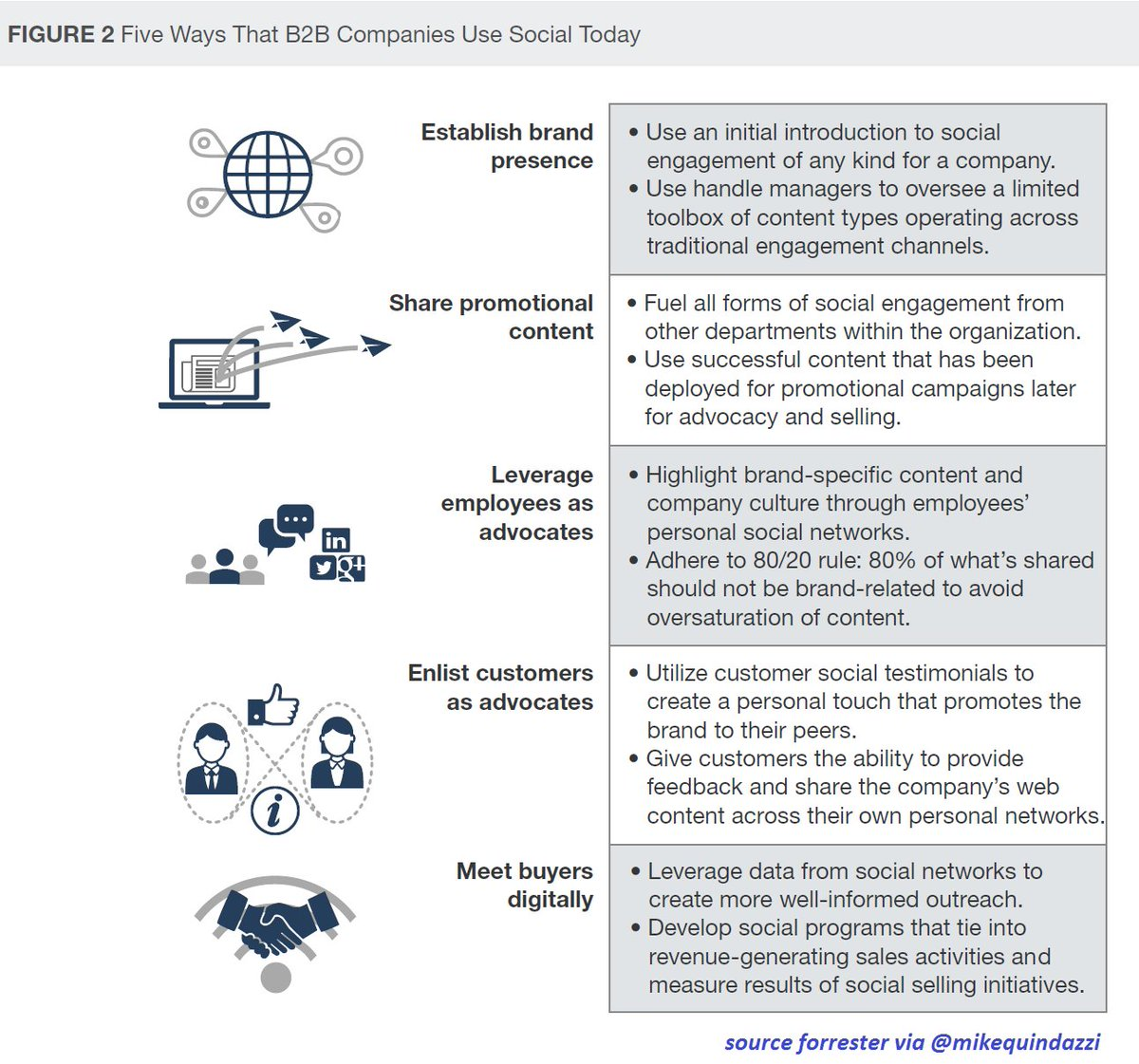 5 ways #B2B companies are leveraging #socialmedia (sellers embracing #socialselling are 72% more likely to exceed quotas) @forrester<br>http://pic.twitter.com/THJBlXd1hO
