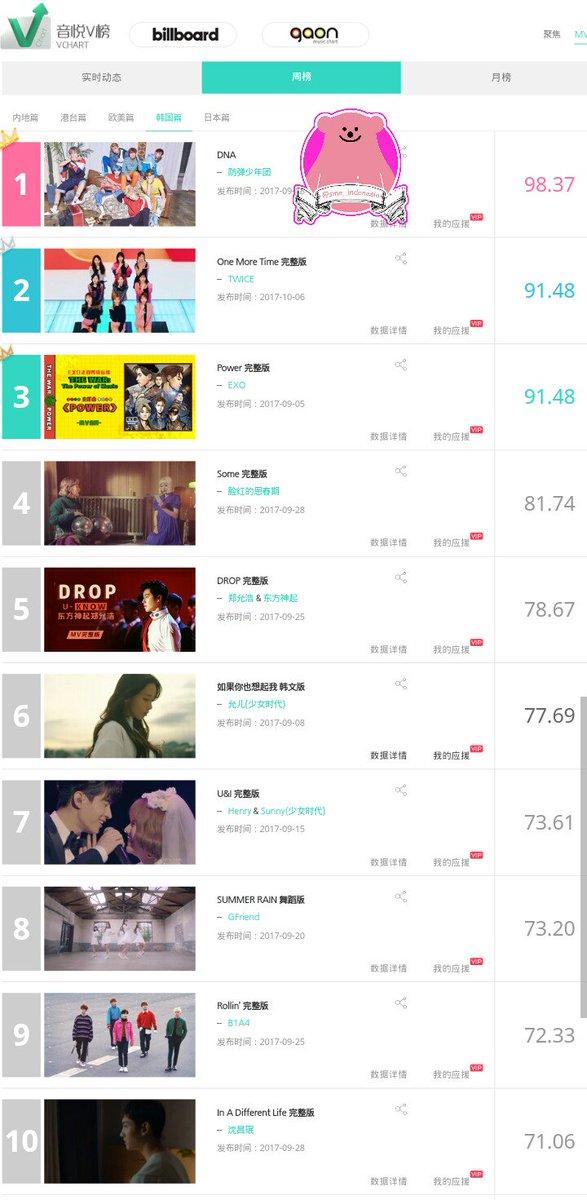 YinYueTai Top 20 Weekly MV 1.BTS 2.Twice 3.#EXO 4.Bolbbalgan4 5.#Yunho 6.#Yoona 7.#Henry X #Sunny 8.Gfriend 9.B1A4 10.#Changmin<br>http://pic.twitter.com/nVDKgHVu8S