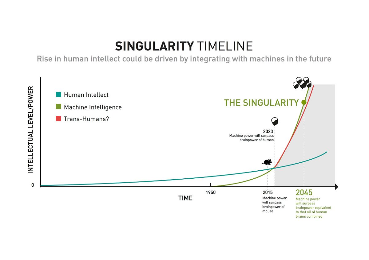 The accelerating pace of change and #exponential growth in computing power will lead to the #singularity.  http:// bit.ly/2xCLAuv  &nbsp;   #AI #2MA<br>http://pic.twitter.com/a4TcpQx8ZH