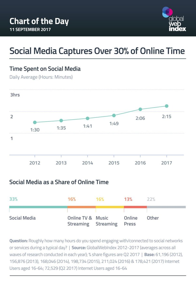 #digital consumers say #socialmedia and #messaging now captures 30% of their time #online.  http:// bit.ly/2yj0eM4  &nbsp;   via @globalwebindex<br>http://pic.twitter.com/bIP3pOAxdM