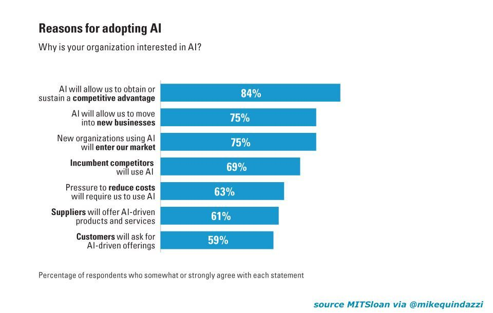 Top 7 reasons to adopt #AI in the #enterprise. #ArtificialIntelligence #Algorithms #MachineLearning #DeepLearning #BigData HT @MikeQuindazzi<br>http://pic.twitter.com/loZVcmd3KL