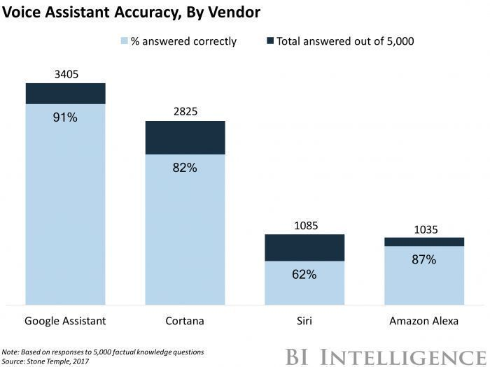 5,000 questions test the growing capabilities of #virtualassistants! #ai #machinelearning #iot via #siri #cortana #alexa #googlehome<br>http://pic.twitter.com/bqFa6icdOW