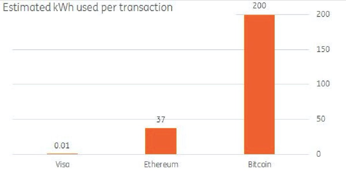 The electricity required for a single bitcoin trade could power a house for a whole month https://t.co/qhMgVWpksZ