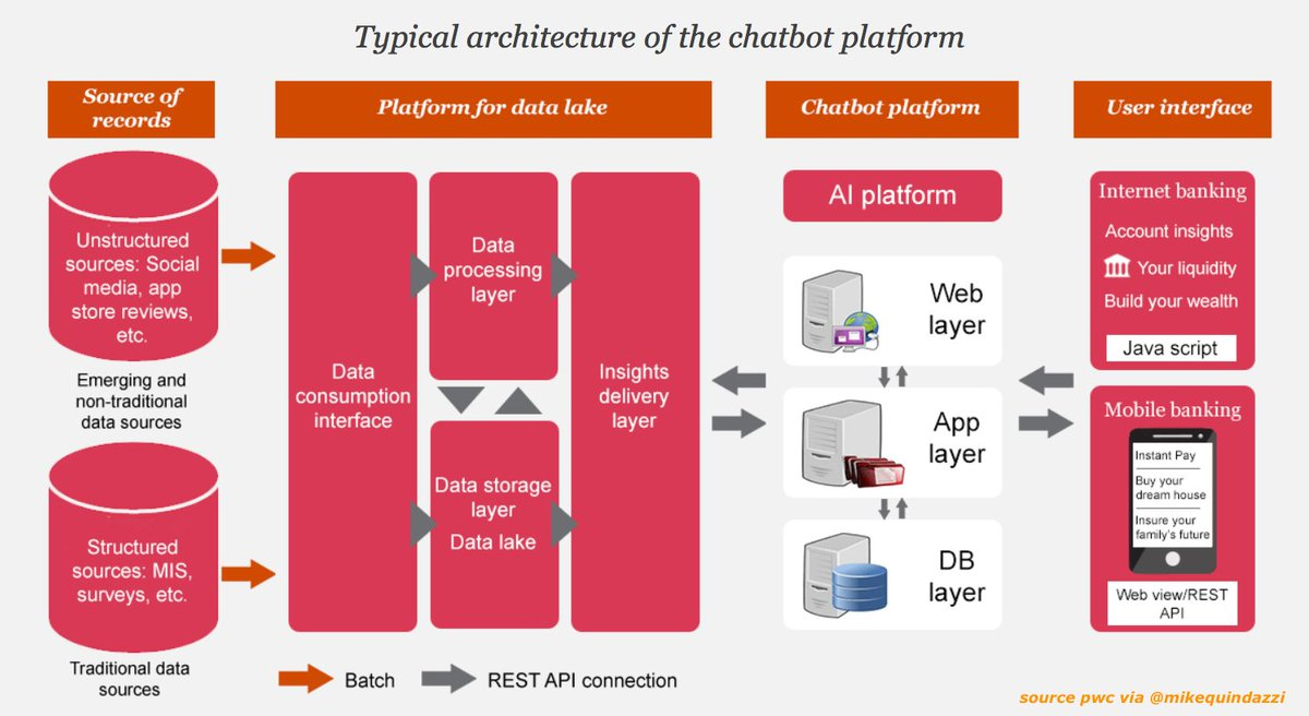 Building #bots for #banking? Sample architecture for a #chatbot platform. #ui #fintech #insuretech #finserv #ai  https:// pwc.to/2xFPiUp  &nbsp;  <br>http://pic.twitter.com/qYgo7AwdGH