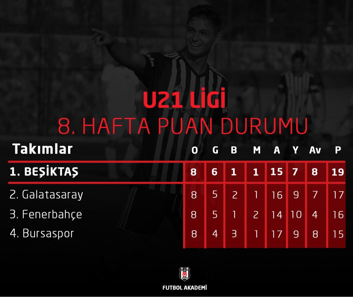 U21 Ligi 8. hafta puan durumu. #LiderBeş...