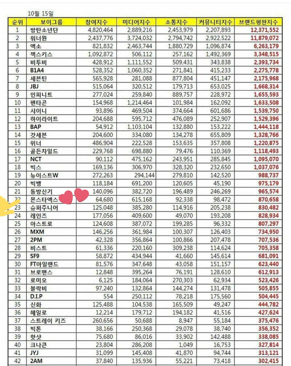 ✨[ #MONSTA_X ] ranked #22 on Octobers Boy group brand reputation ranki...