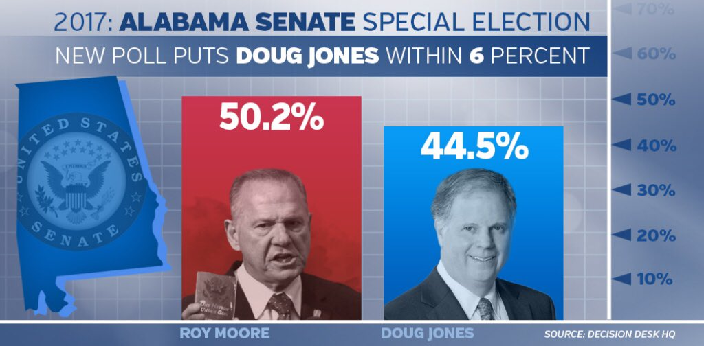 Registered to vote, #Alabama? Sure?  Tell all Alabamians you know to check  https:// iwillvote.com / &nbsp;    VOTE #DougJonesforSenate 12-12! #ALSEN<br>http://pic.twitter.com/tIGvrqiW2y