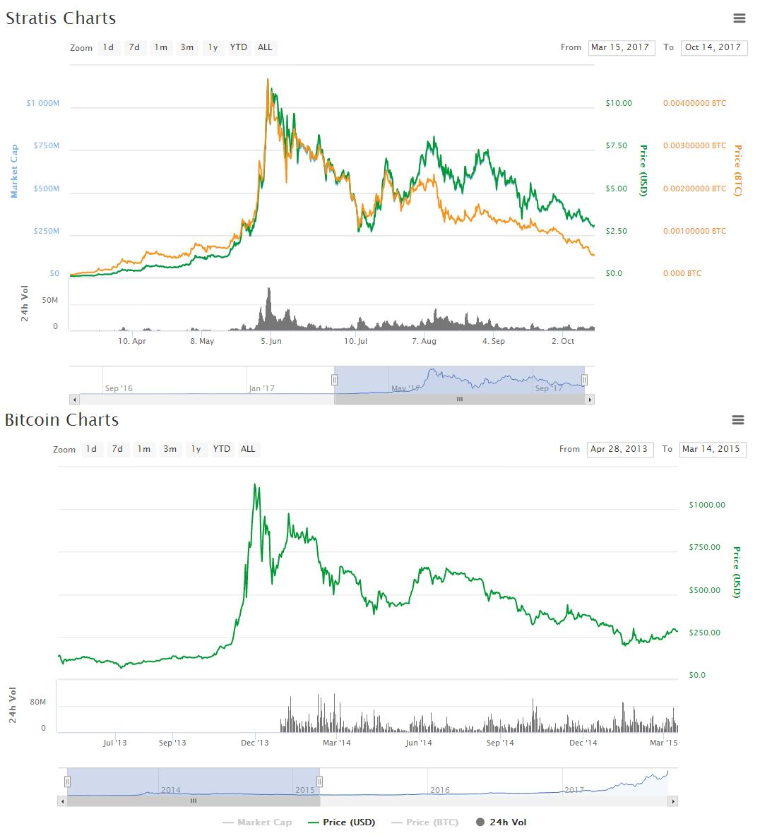 $STRAT vs $BTC 2013 Now zoom out #btc chart and look where are we. Same for #stratis next year or two. <br>http://pic.twitter.com/vxD4sxlKoH