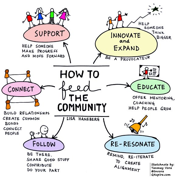 """""""conversation and sharing is the currency of a social community""""  http:// qaspire.com/2016/08/22/lea ding-and-learning-how-to-feed-a-community/ &nbsp; …  (insights by @LisaHaneberg) #sketchnote #learning<br>http://pic.twitter.com/p3WPLbfNTD"""