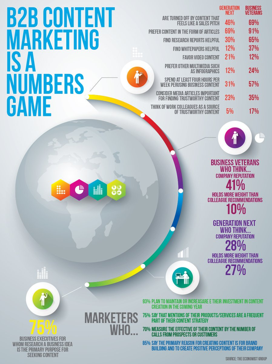 #B2B Content #Marketing is a Number game [Infographic]  #ContentMarketing #B2C #Ecommerce #DigitalMarketing #GrowthHacking #Abhiseo<br>http://pic.twitter.com/cEJnyNxL3k