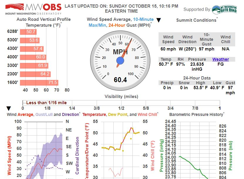 Our gusts are approaching the century mark.  You track them at home at  https://www. mountwashington.org/current  &nbsp;   #NHwx #winds #whitemountains<br>http://pic.twitter.com/rF83TNAjUb