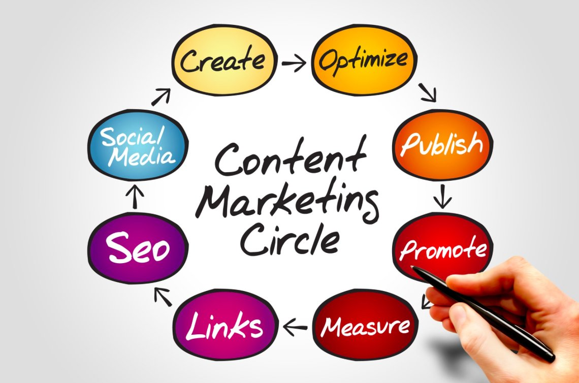 The Circle of #ContentMarketing!  #B2B #Marketing #GrowthHacking #SocialMedia #SEO #makeyourownlane #defstar5 #Mpgvip #startups #IoT<br>http://pic.twitter.com/urUVNC8V7L