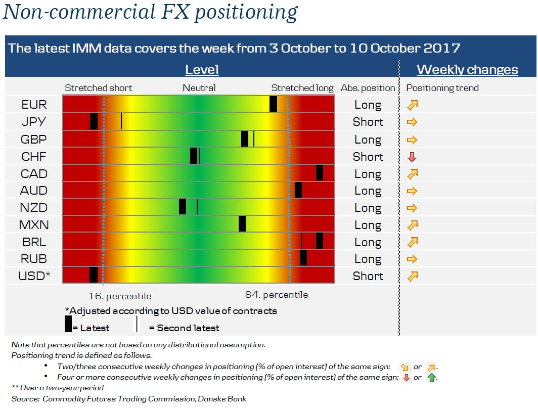 Get weekly overview of speculative positioning in #fx, #commodities and #financials. #JPY, #USD, #CHF, #Oil link:  http:// bit.ly/2yr4uIr  &nbsp;  <br>http://pic.twitter.com/mOaoSX8XiE