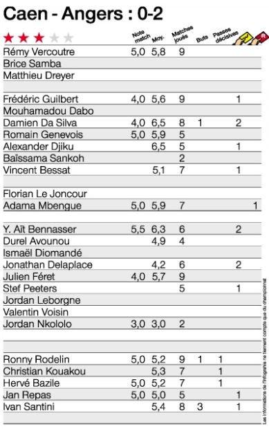 [9e journée de L1] SM Caen 0-2 SCO Angers DMPsfrZX4AAyZPr