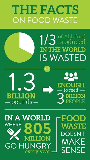 #WorldFoodDay2017: 5 Ways to turn your kitchen sustainable  http:// bit.ly/2ylRg0A  &nbsp;   #SaC18 #WFD2017 #WFD17 #FoodWaste #Sustainability <br>http://pic.twitter.com/pVodGLm2Ox