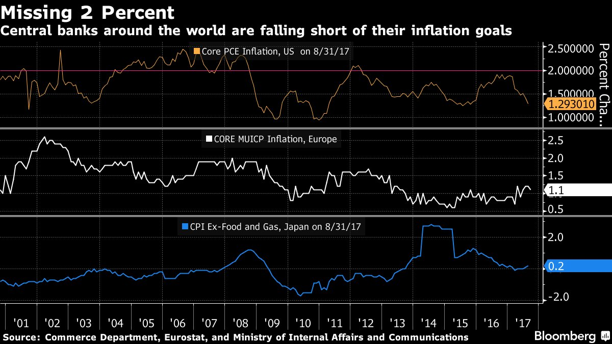 #5Things -Global economic outlook -Oil feud in Iraq -Euro elections -Brexit -Stocks up https://t.co/IquoX9fwjy