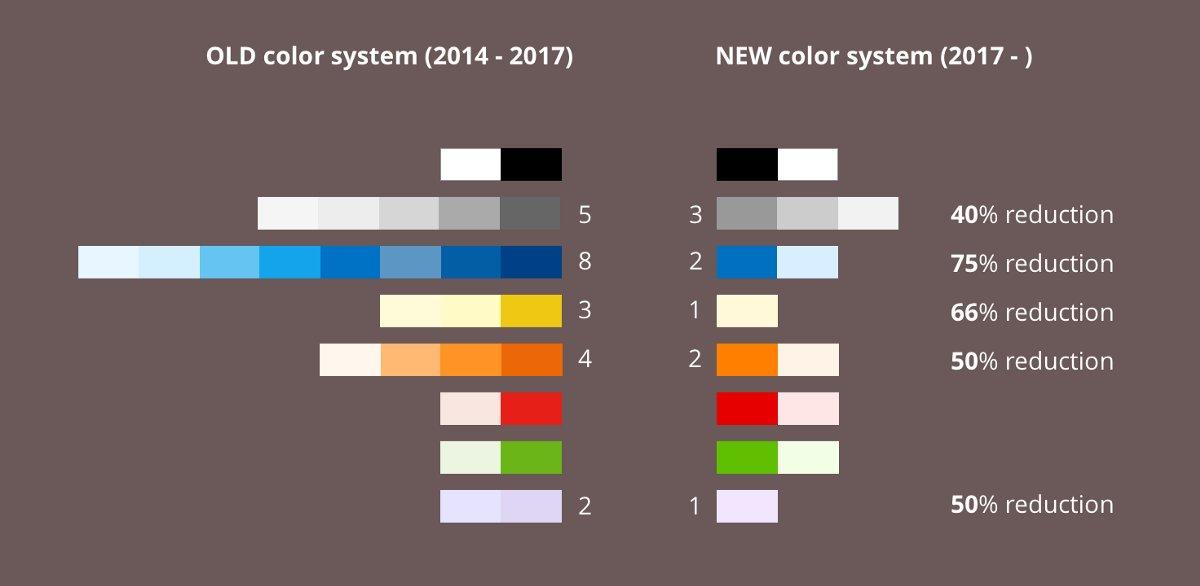 设计可操作的、协调的色彩系统,用于设计-开发快速交付 #设计进阶 // Create an accessible and harmonious color system for faster design-dev handoff https://t.co/rUVrqAb8Kr https://t.co/uHK2a4yCkV 1