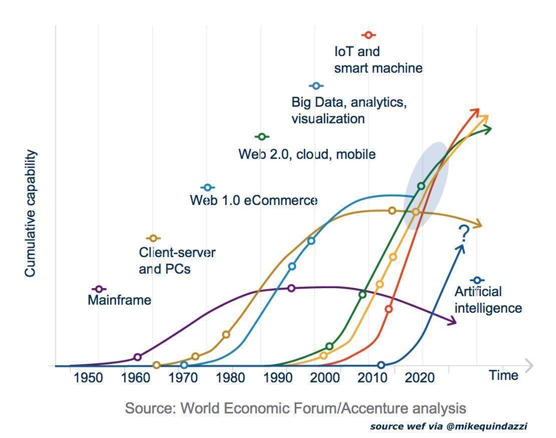Speed to #enterprise capability, race to 2020! {#AI #AR #Blockchain #Drones #IoT #Robots #VR #3Dprinting #Automation #BigData} #PwC #4IR<br>http://pic.twitter.com/HmW86iZYsX