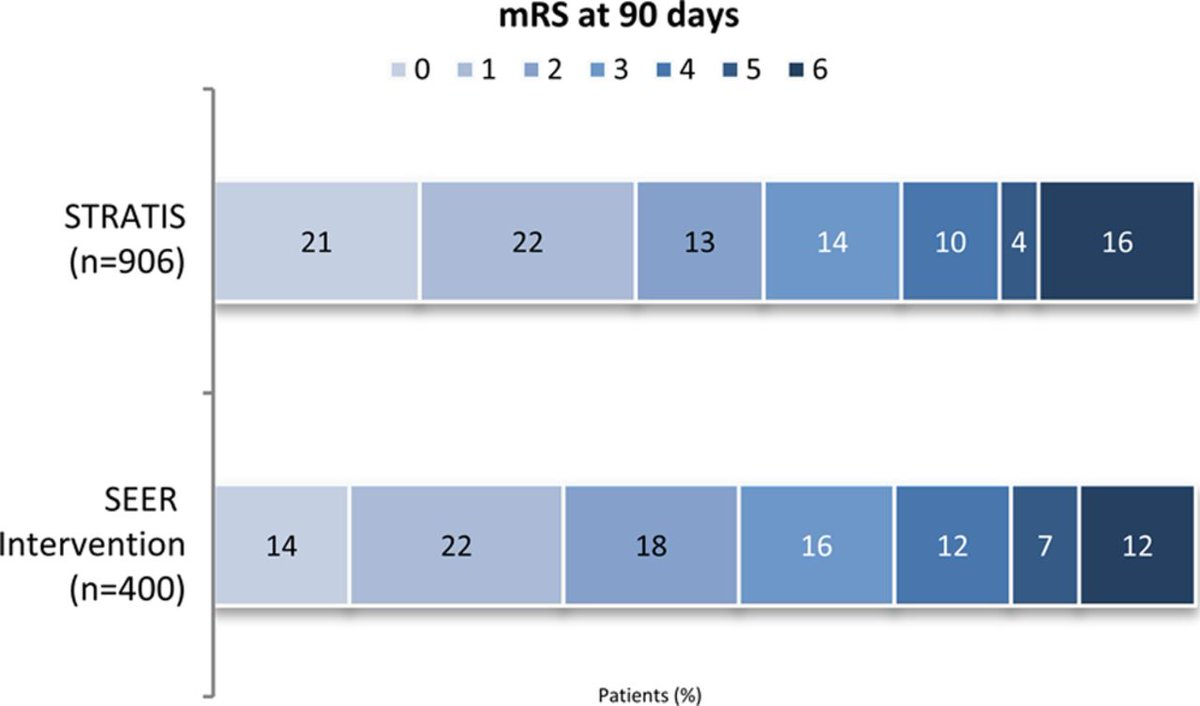 Systematic Evaluation of Patients Treated With Neurothrombectomy Devices for Acute Ischemic #Stroke #STRATIS  http:// bit.ly/2xBxutz  &nbsp;  <br>http://pic.twitter.com/WBgQA5fufK