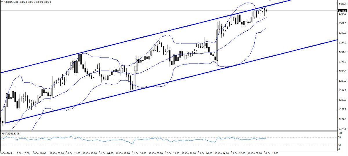 #Gold top of 1hr channel. Watching for move down. #GLD #xauusd No time to trade? No problem, just copy top traders:  http:// bit.ly/2yhvxo4  &nbsp;  <br>http://pic.twitter.com/mshgZ8Jx30