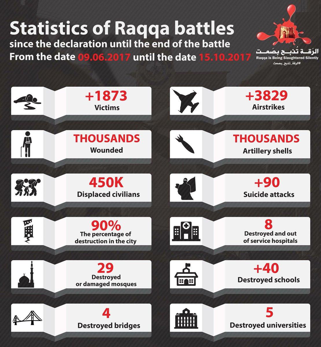 Numeri della battaglia di Raqqa, dalla dichiarazione di inizio del 9 giugno 2017 al 15 ottobre 2017. Credist to: Raqqa Is Being Slaughtered Silently.