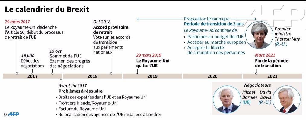 Calendrier Brexit.Agence France Presse On Twitter Le Calendrier Du Brexit Et