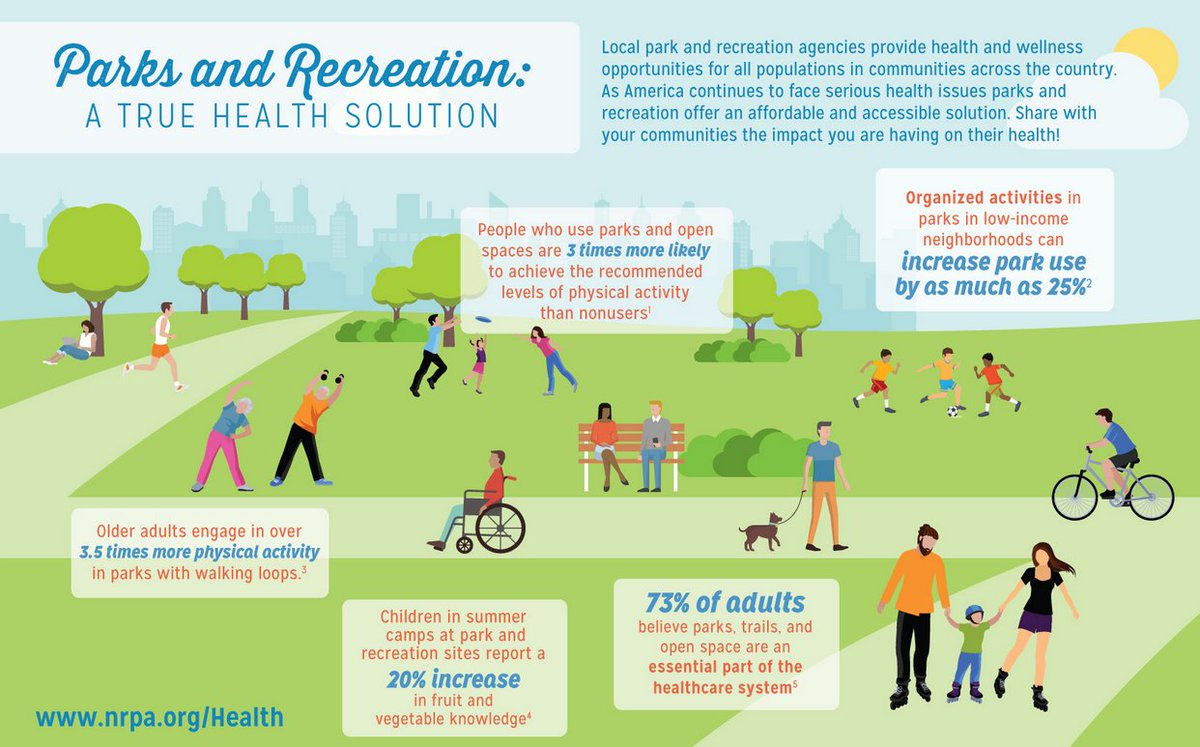 Love how this #inclusive #infographic demonstrates the role of #parks &amp; #recreation programs on #CommunityHealth.  http:// bit.ly/2tR8b8W  &nbsp;   @PAPRNPlus @AL_Research @NRPA_news<br>http://pic.twitter.com/O8Ho4IB81c