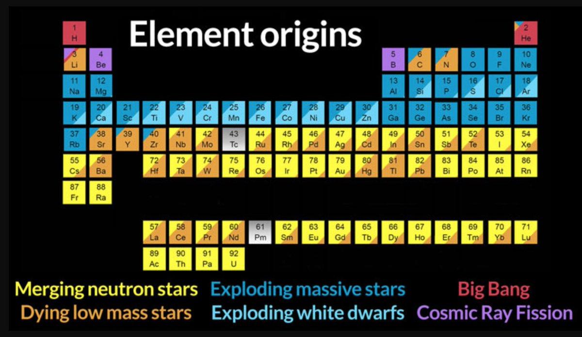 Dr Rene Hloek On Twitter Merging Neutron Stars Yield Heavy