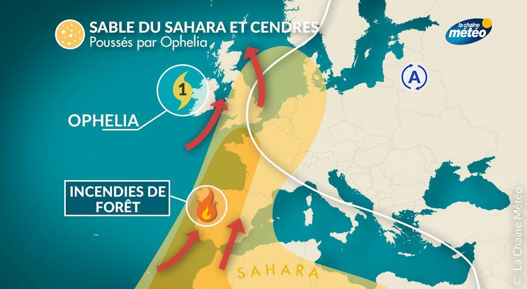 Le #CielJaune observé en #Bretagne et #Londres est le résultat des incendies au #Portugal, de l'#ouragan #Ophelia et du sable du #Sahara.pic.twitter.com/HzkuBrx73k