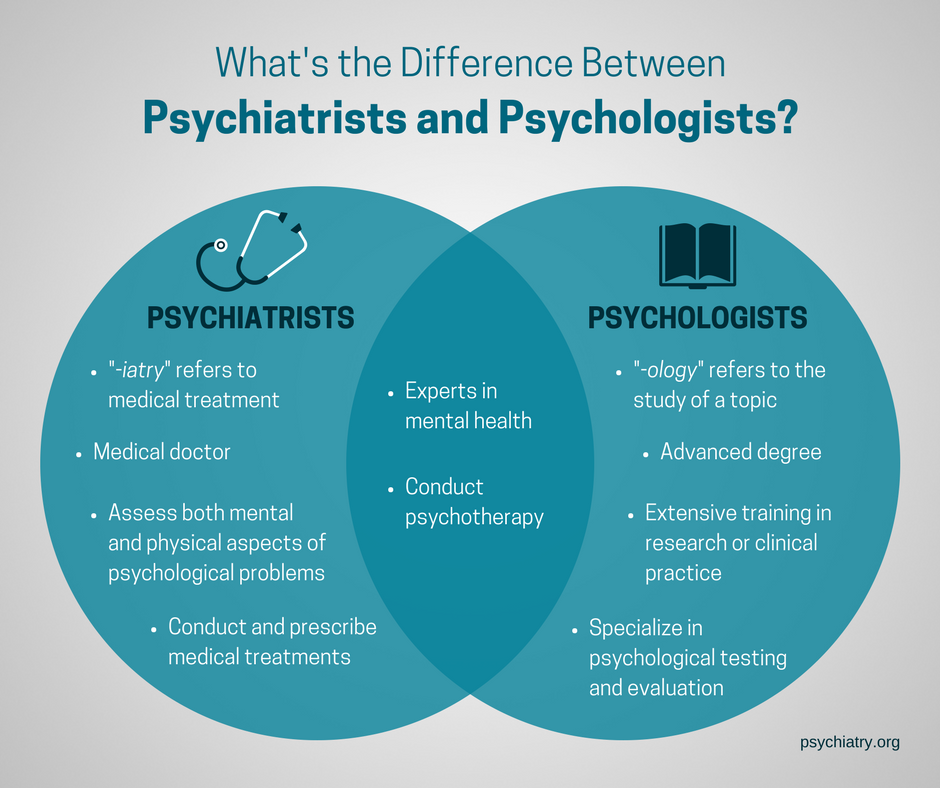 #Psychiatry and #psychology have some similarities but are not the same. What is the difference?   http:// apapsy.ch/what-is-psychi atry &nbsp; … <br>http://pic.twitter.com/hHGhyrTGwl
