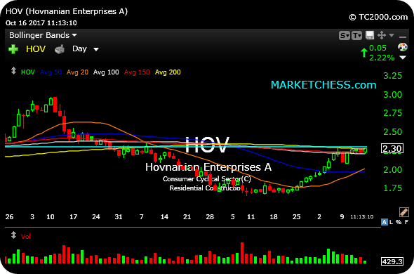 $HOV Daily. Homebuilders rallied sharply last few weeks. Small cap ripe to catch-up above 200-day m.a. & resistance.