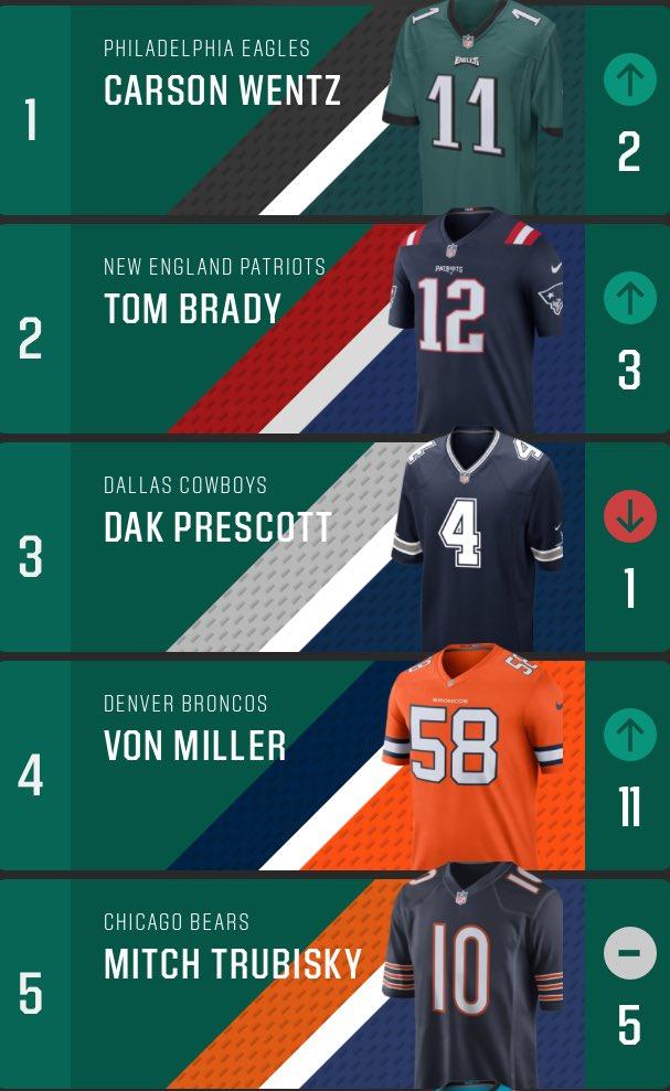 ef43855b749 Carson Wentz has #1 Selling NFL Jersey per Dicks: #1 - Carson Wentz #2 -  Tom Brady #3 - Dan Prescott https://www.dsg.com/jerseyreport/football … ...