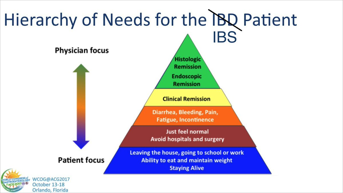 This only needs to be modified slightly for #IBS patients. It would be ideal for all GI&#39;s to consider this. #WCOGatACG2017<br>http://pic.twitter.com/AWugrHmrO2