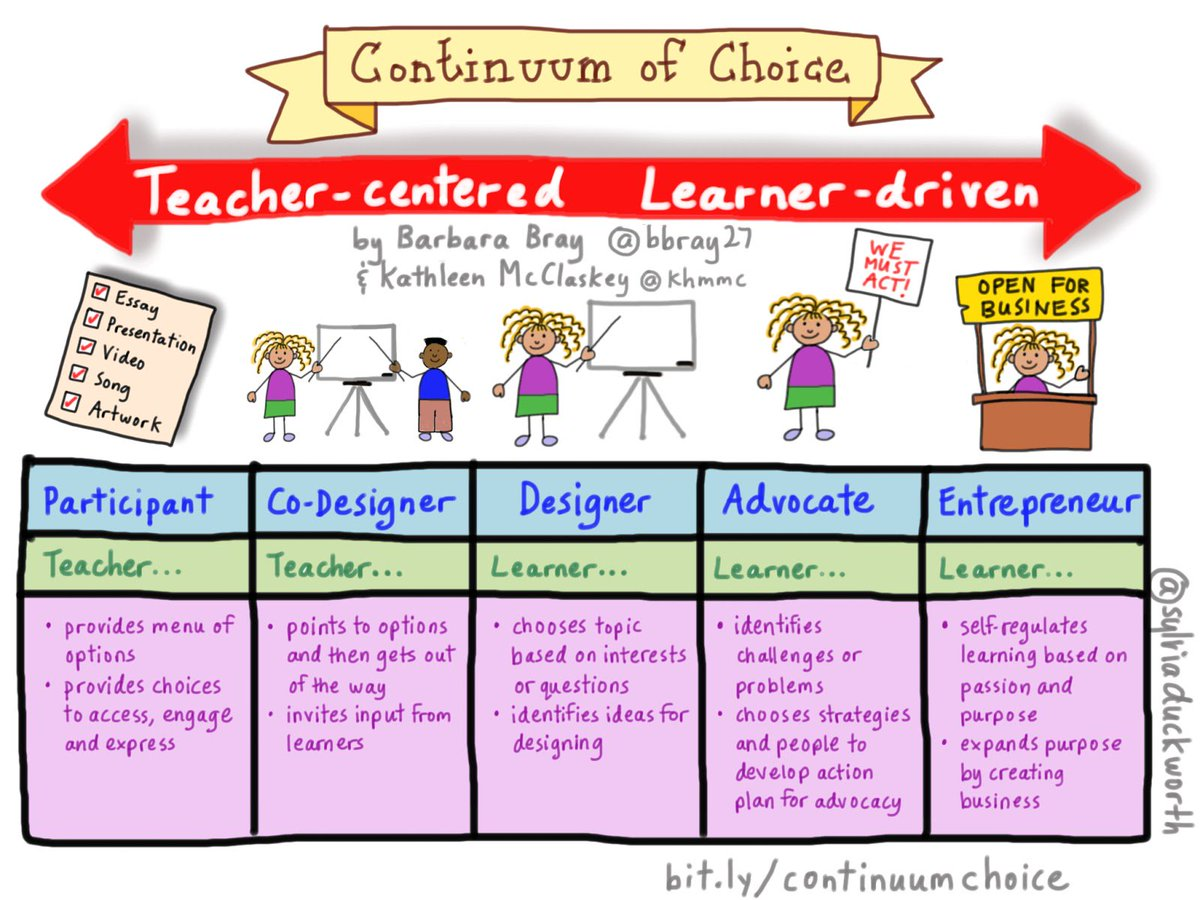 A6: Small &amp; Tall - Owning the learning process with choice. Ts and Ss can be participants all the way to entrepreneurs #edpiper <br>http://pic.twitter.com/BJCG3Meijw