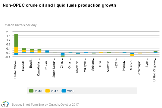 EIA forecasts total U.S. crude #oil production will avg 9.2 million b/d in 2017 and 9.9 million b/d in 2018. https://t.co/16Or8ABy54 #STEO
