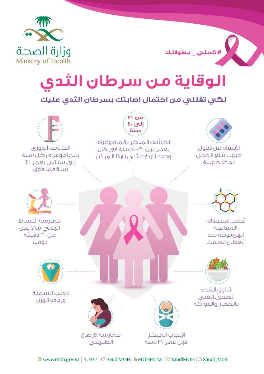 ماهي اعراض سرطان الثدي كشف