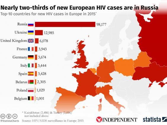 We can reverse #HIV in #Russia! Not a question of if, but how quickly??? #IPU137 #EndAIDS @MichelSidibe @Lzloures @pradeepkak @SaldanhaVP<br>http://pic.twitter.com/cuGgxq9UHF