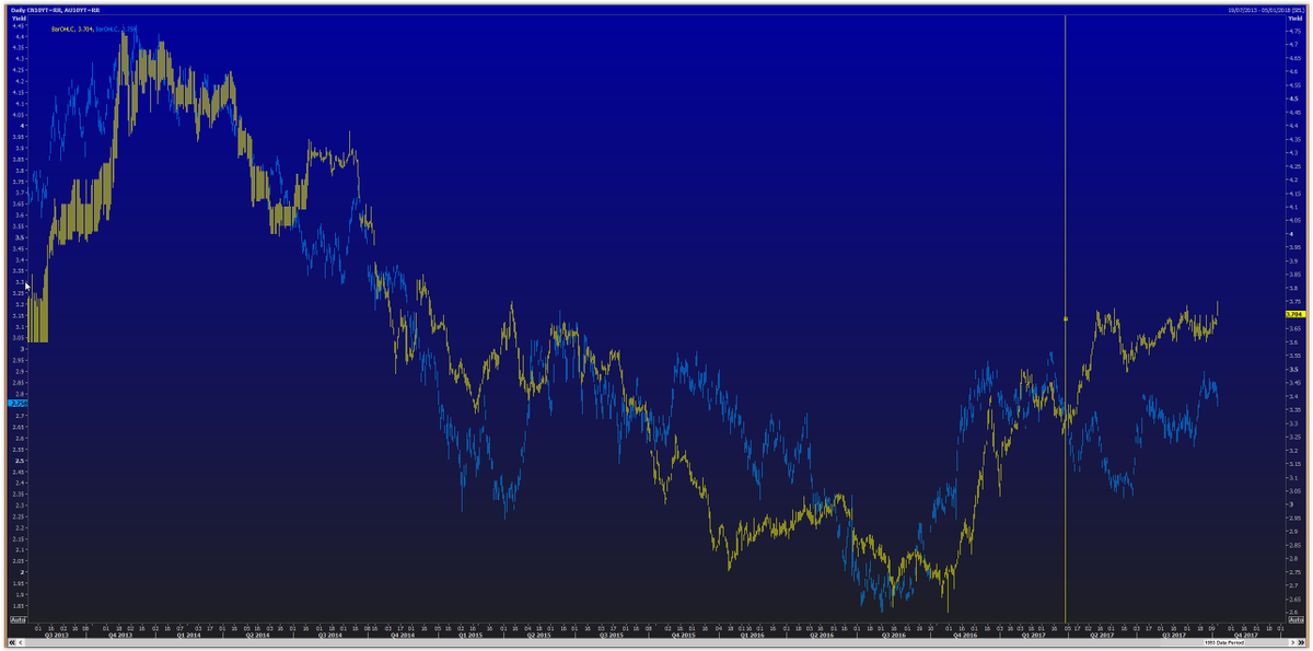 #China vs. #Australia #10Y yield. End of co-movement since Q2 2017..inversely correlated.. CN10Y up while AU10Y down after CN #PPI at 6.9%<br>http://pic.twitter.com/SSNHfkAD95