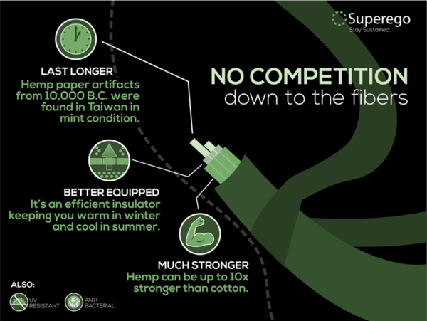 There is no competition! Hemp fibers are far more superior than cottons!  http:// Superegoclothiers.com/shop  &nbsp;    #Hemp #Sustainable<br>http://pic.twitter.com/fKO5B68kyw