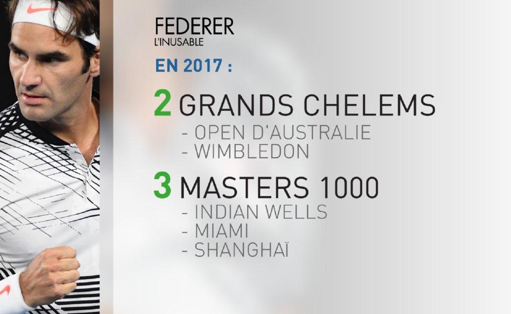 test Twitter Media - Saison presque parfaite pour le numéro 2 mondial Roger #Federer 🇨🇭 ! #Tennis #ATP #DailySport 🎾🏆 https://t.co/N6ZkK3F8sx