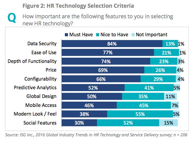 Top 3 #HRtech selection criteria: 1. Security 2. User-friendliness 3. depth of functionality  {#Cloud #EnvisionHR #HCM}   @ISG_Insights<br>http://pic.twitter.com/6zhWATcEoG