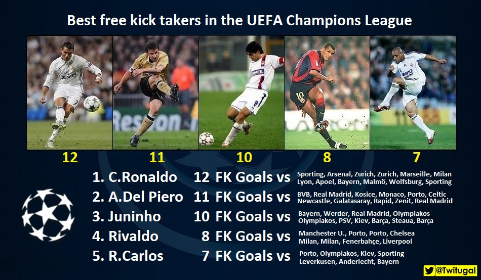 twitugal on twitter best free kick takers in the