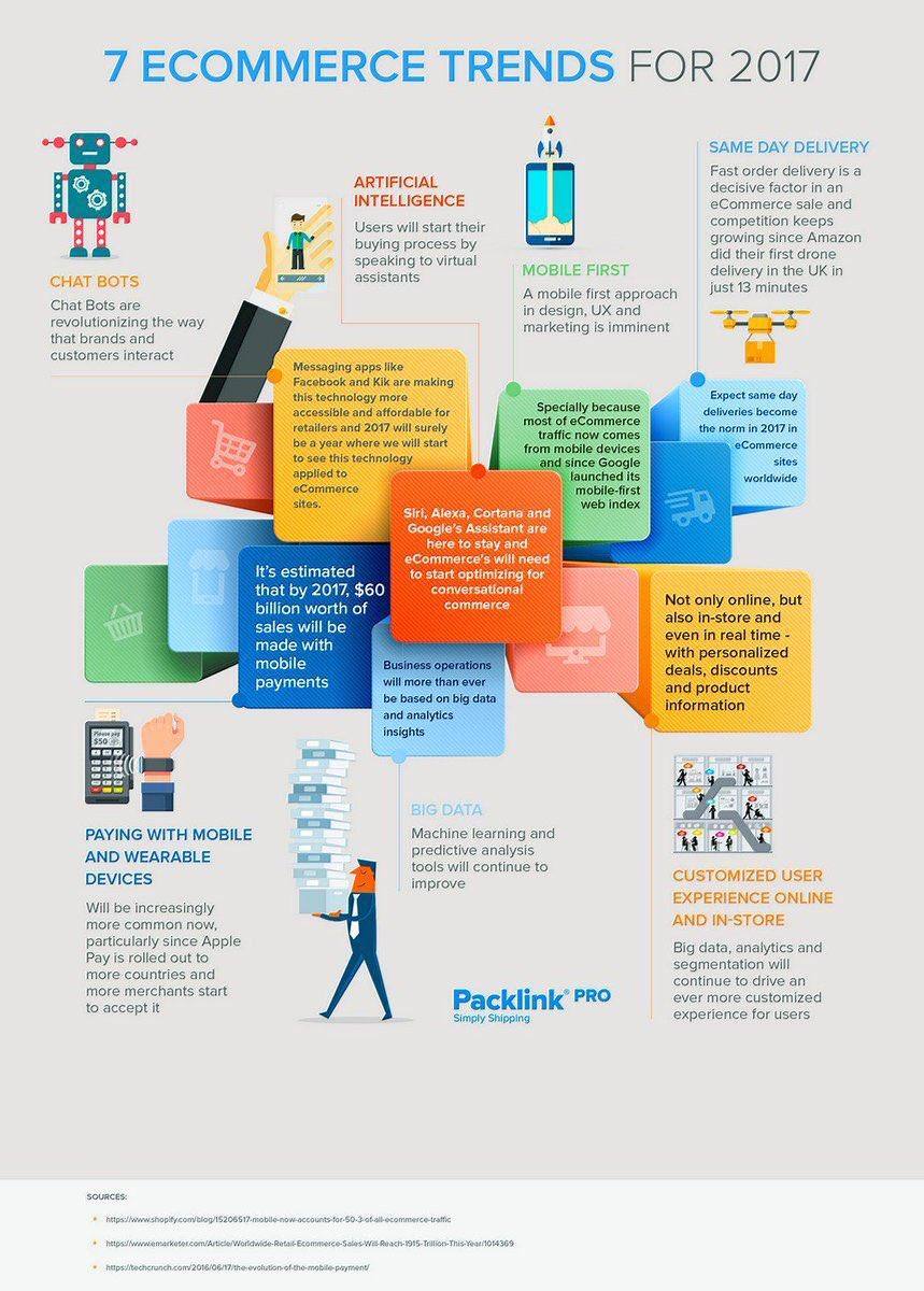 2017 #eCommerce Trends #UX #AI #DigitalMarketing #Socialmedia #Marketing #Mpgvip #Defstar5 #SEO #makeyourownlane @MikeQuindazzi #startup #UI<br>http://pic.twitter.com/as8mmtvxpm